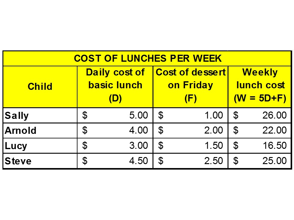 Algebra lunch spreadsheet 030515